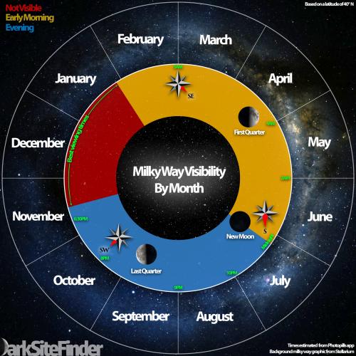 When is Milky Way Season?